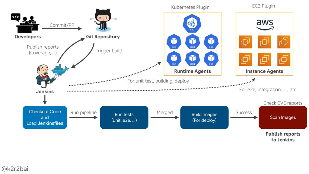@k2r2bai Developers Git Repository Jenkins Comm...