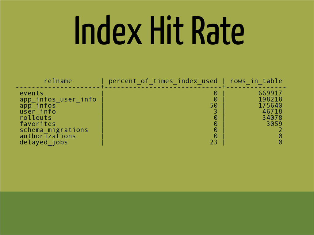 Index Hit Rate relname | percent_of_times_index...