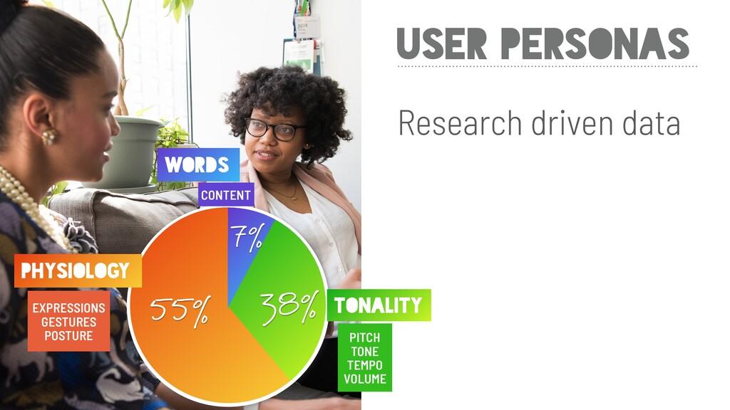 COMMUNICATIO N USER PERSONAS Research driven da...