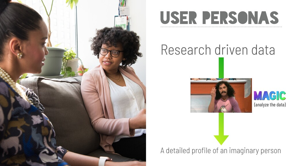 USER PERSONAS Research driven data A detailed p...