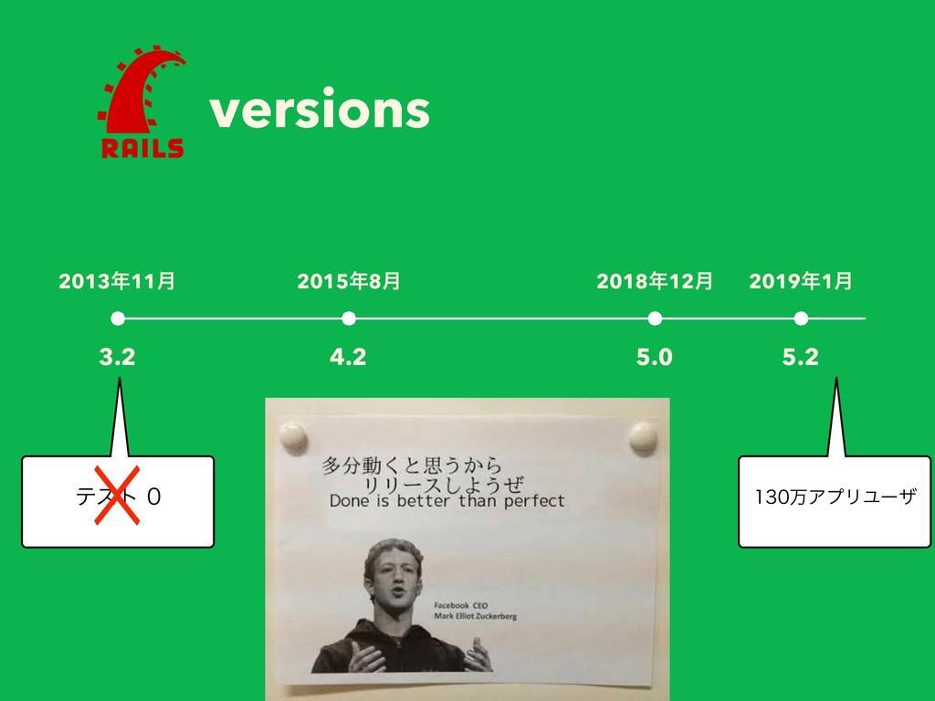 versions 201311݄ 3.2 20158݄ 4.2 201812݄ 5.0 ...