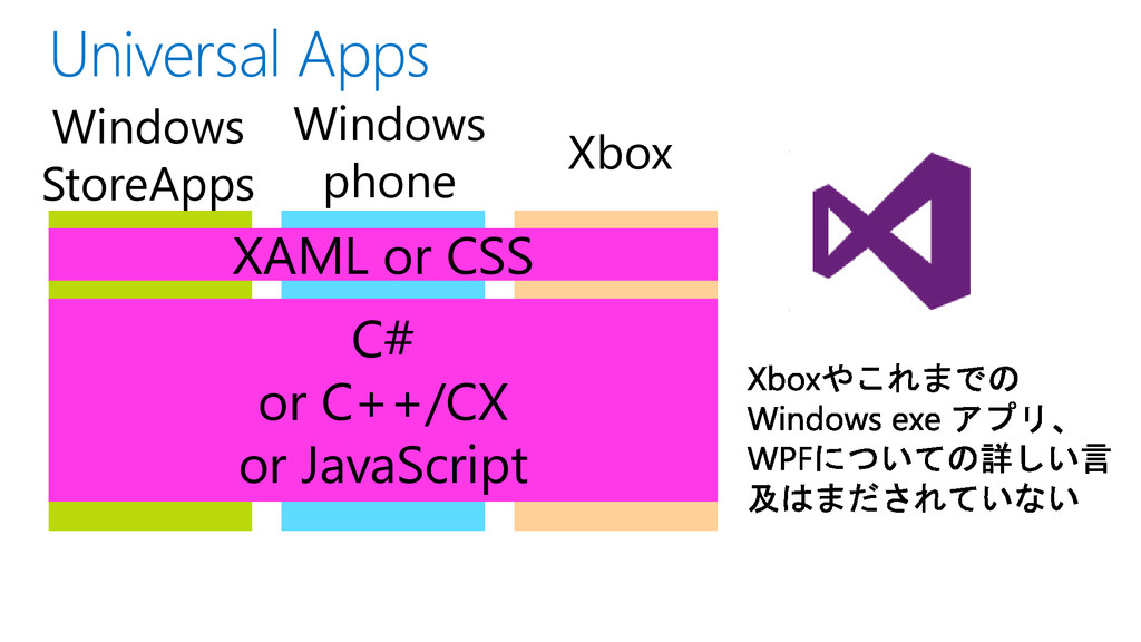 Windows StoreApps Windows phone Xbox C# or C++/...