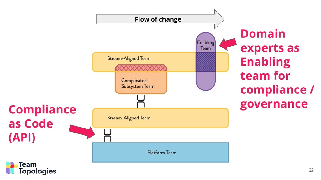 Compliance as Code (API) 62 Flow of change Doma...