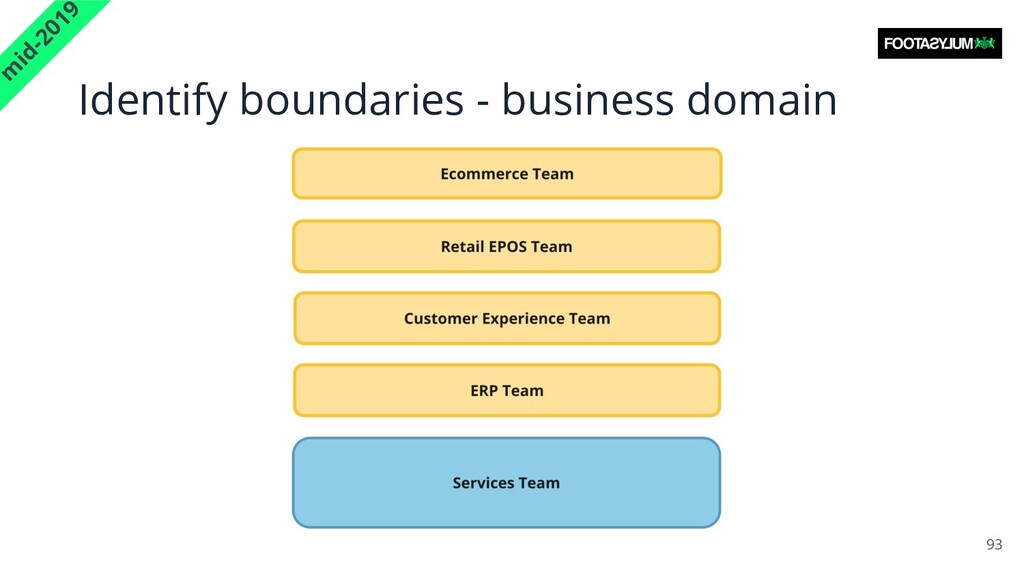 Identify boundaries - business domain 93 m id-2...