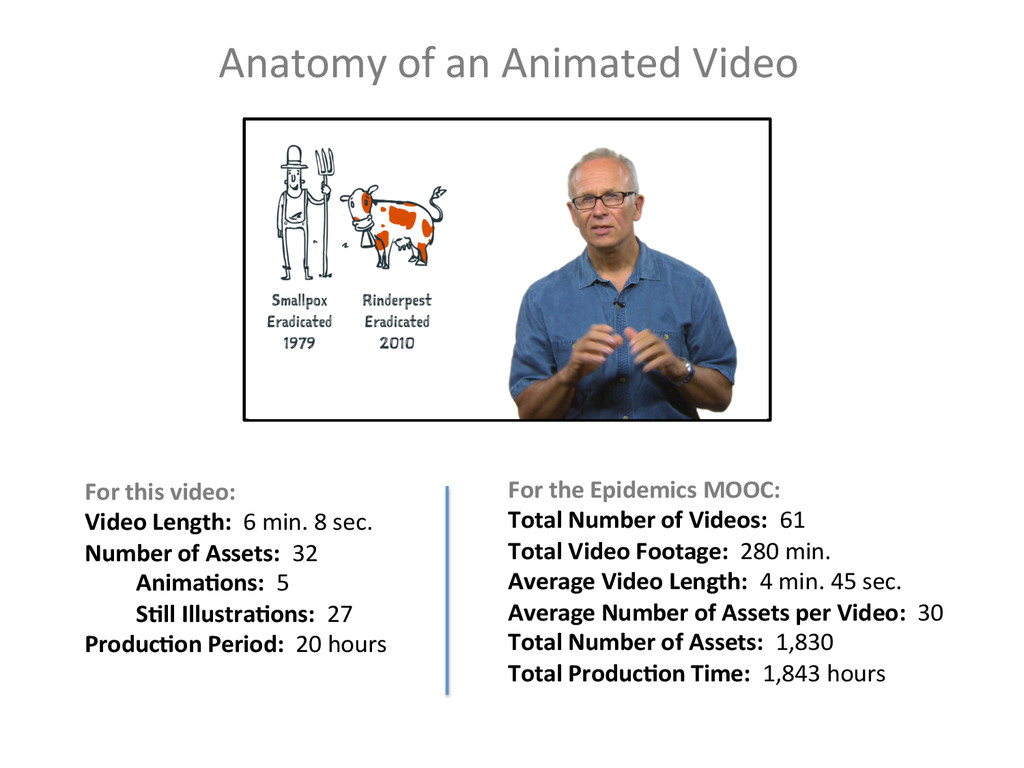 Anatomy of an Animated Video  Fo...