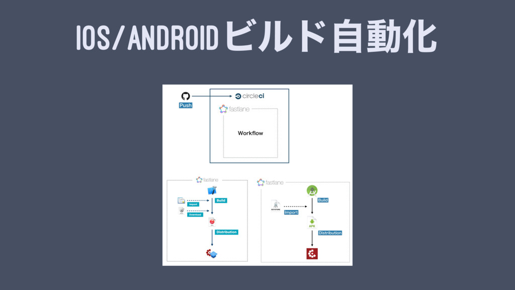 IOS/ANDROIDϏϧυࣗಈԽ