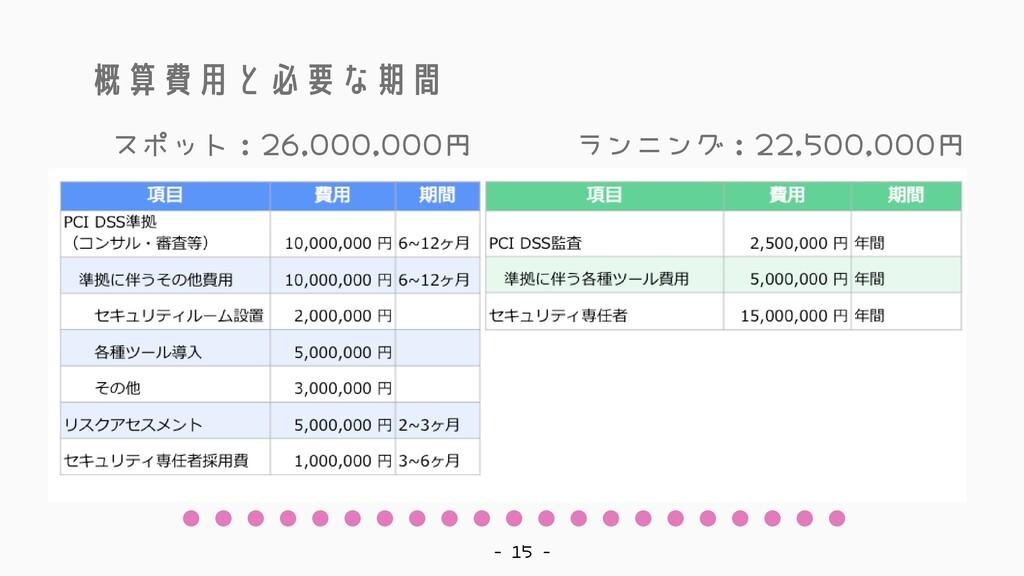 概算費用と必要な期間 - 15 - スポット:26,000,000円 ランニング:22,500...