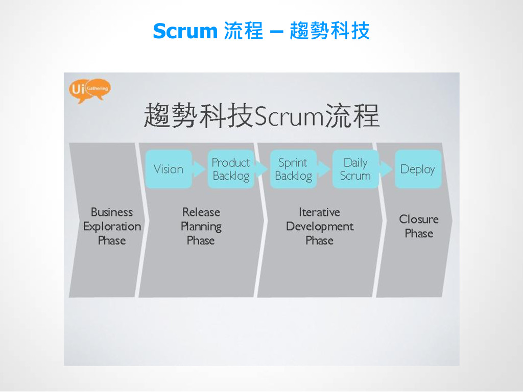 Scrum 流程 – 趨勢科技