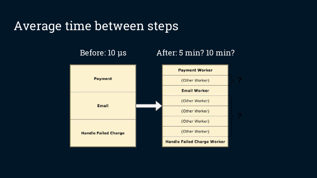 Average time between steps Before: 10 µs After:...