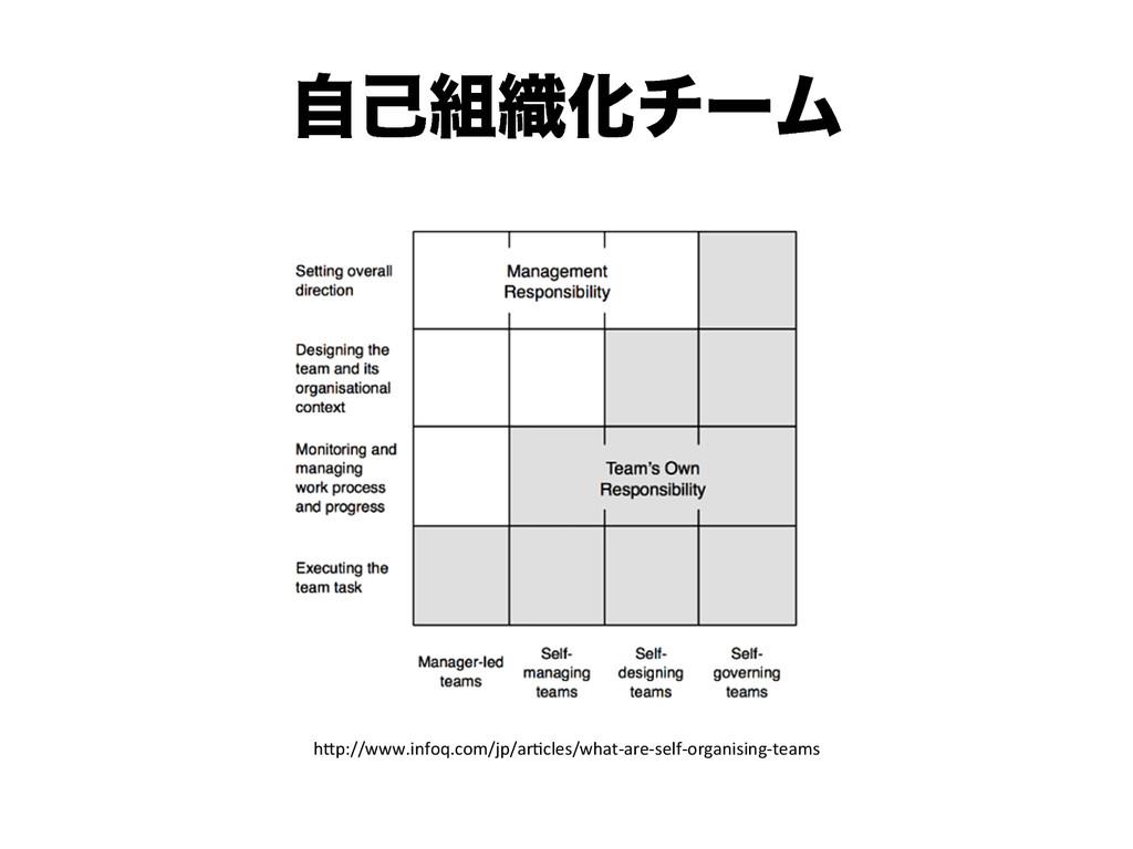 "ࣗݾ৫ԽνʔϜ h""p://www.infoq.com/jp/ar2cles/what-..."