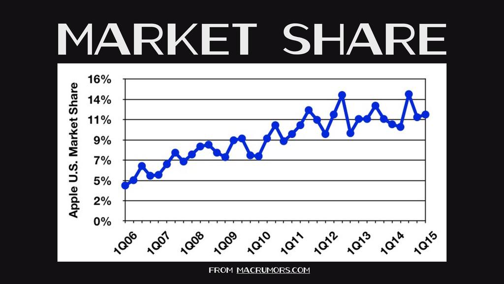 Market Share From MacRumors.com