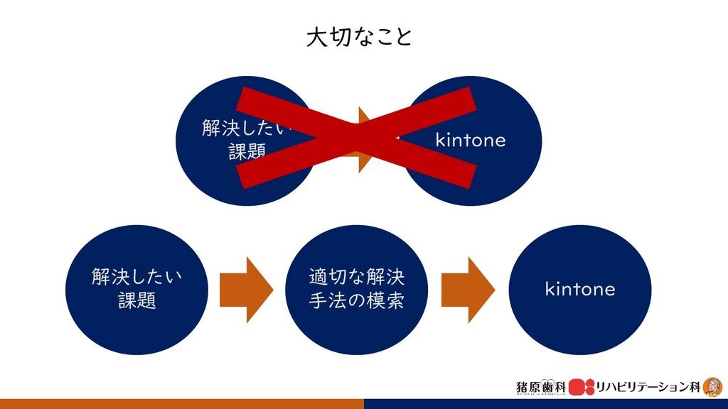 大切なこと 解決したい 課題 適切な解決 手法の模索 kintone 解決したい 課題 kin...