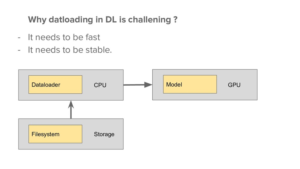 GPU CPU Why datloading in DL is challening ? - ...