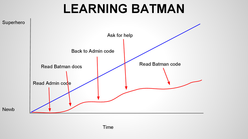 LEARNING BATMAN Superhero Newb Time Read Admin ...