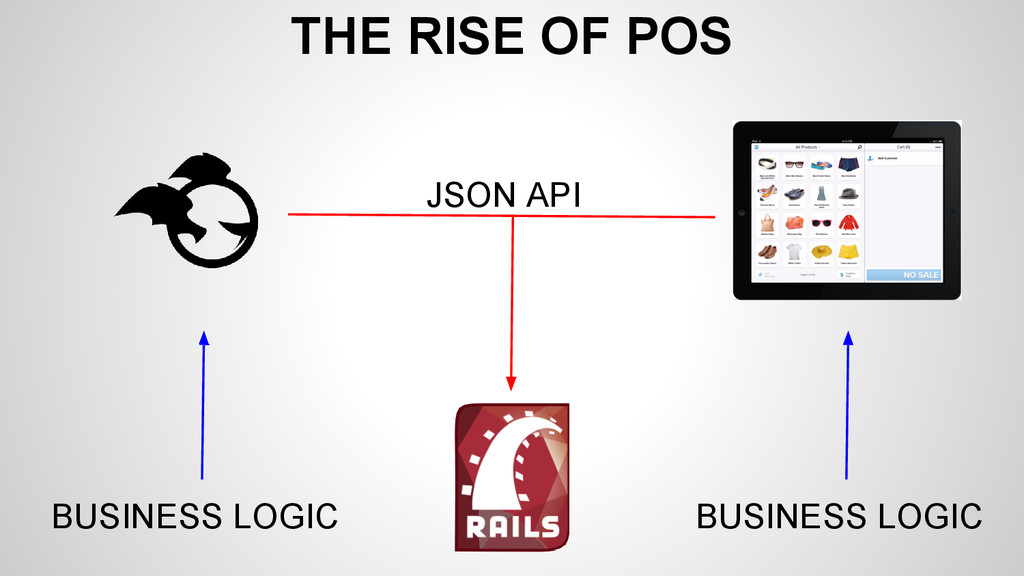 THE RISE OF POS JSON API BUSINESS LOGIC BUSINES...