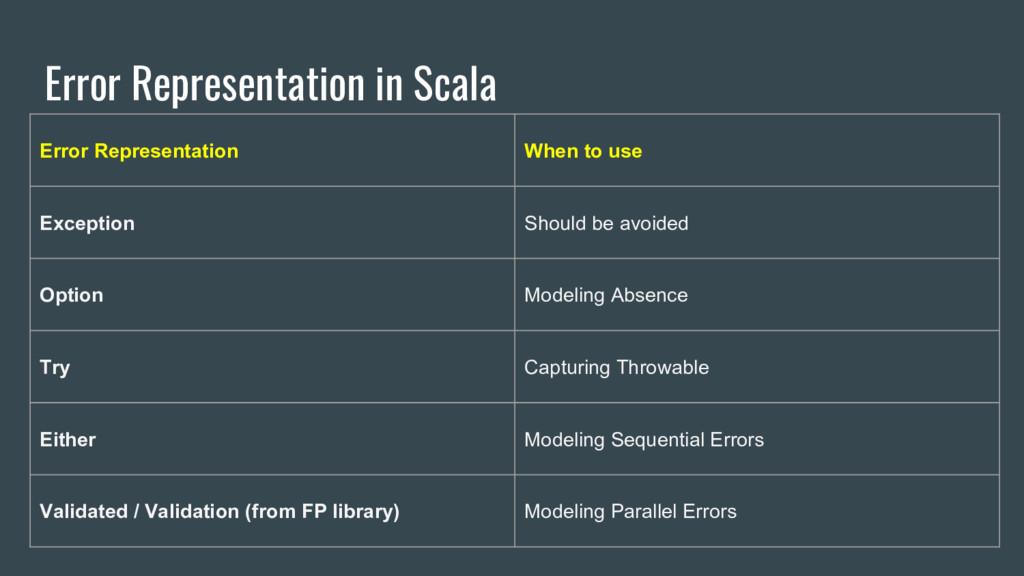 Error Representation in Scala Error Representat...