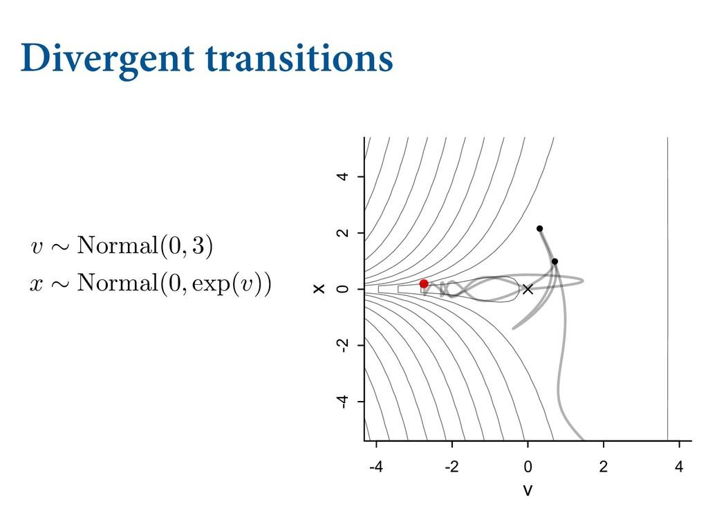 Divergent transitions -4 -2 0 2 4 -4 -2 0 2 4 v...