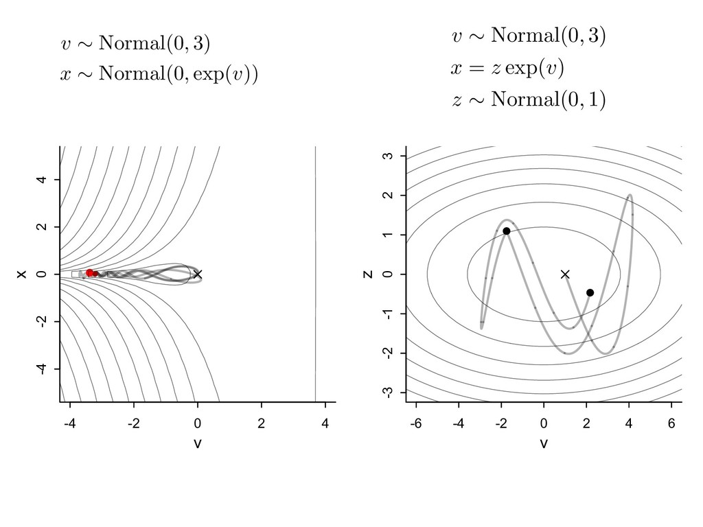 v ⇠ Normal(0, 3) x ⇠ Normal(0, exp(v)) <latexit...