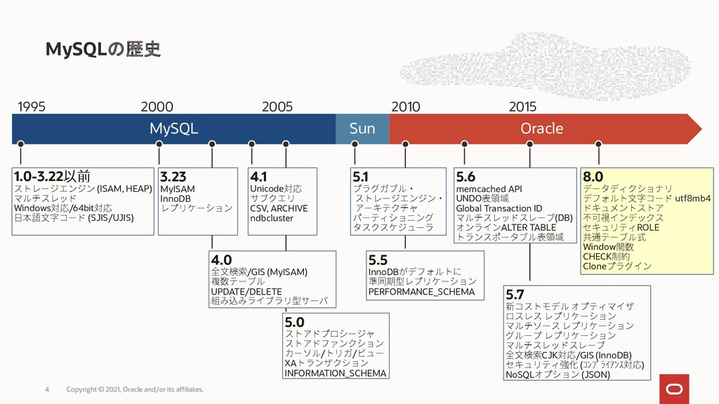 MySQLの歴史 Copyright © 2021, Oracle and/or its af...