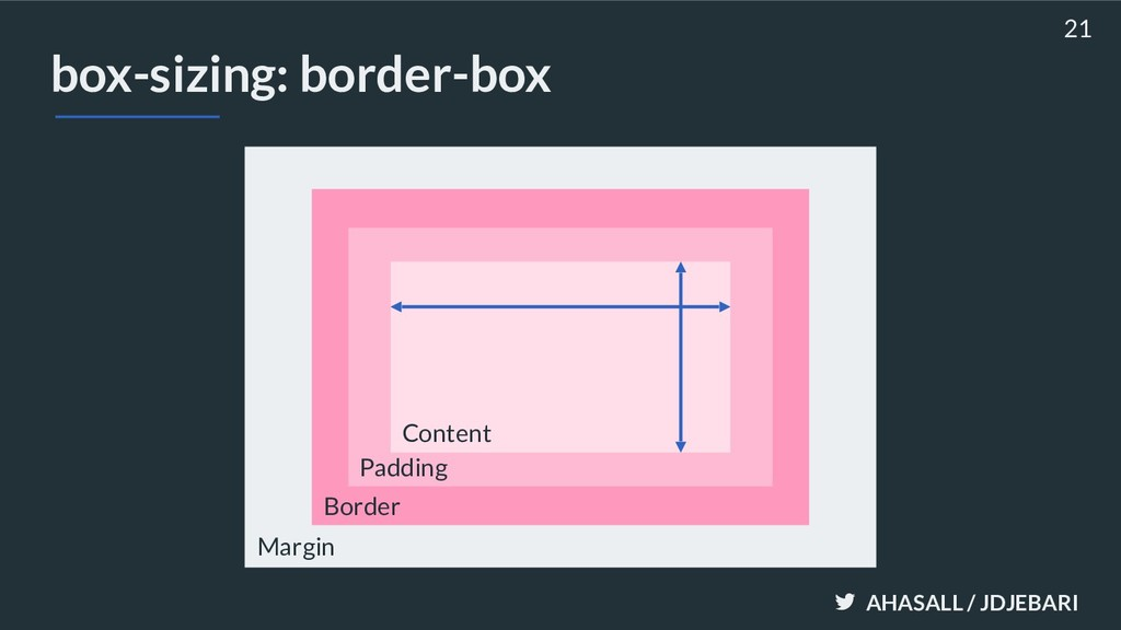 AHASALL / JDJEBARI box-sizing: border-box 21 Ma...
