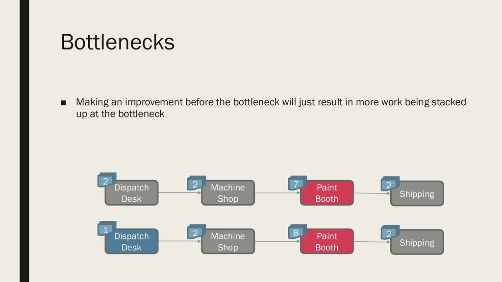Bottlenecks ■ Making an improvement before the ...
