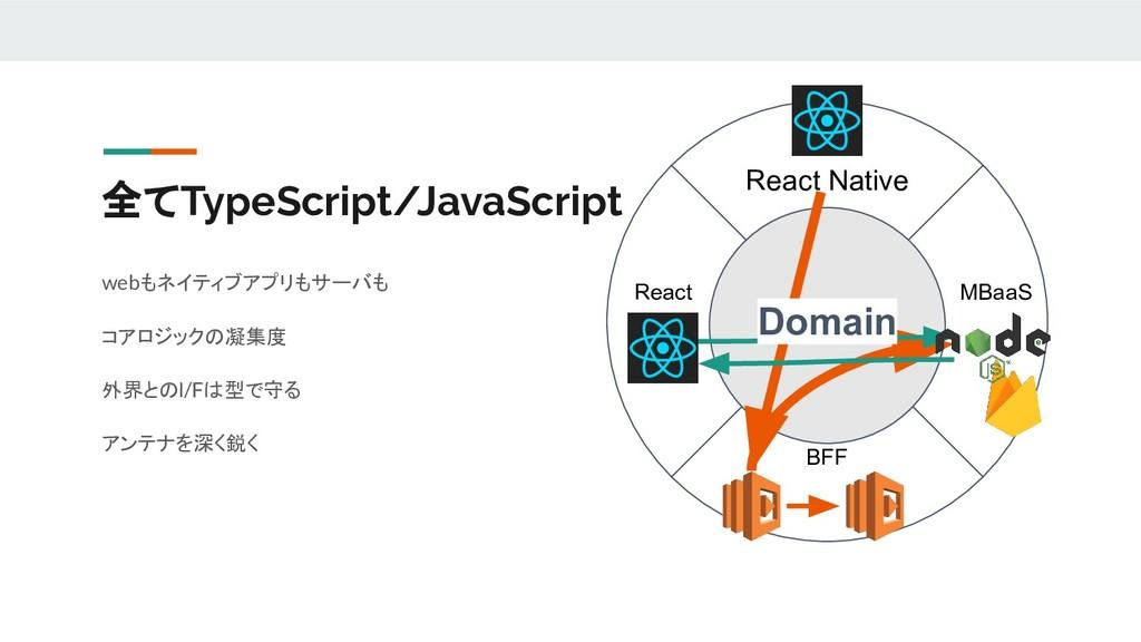 全てTypeScript/JavaScript React Native React MBaa...