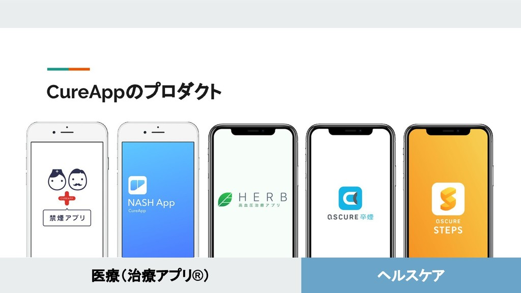CureAppのプロダクト 医療(治療アプリ®) ヘルスケア