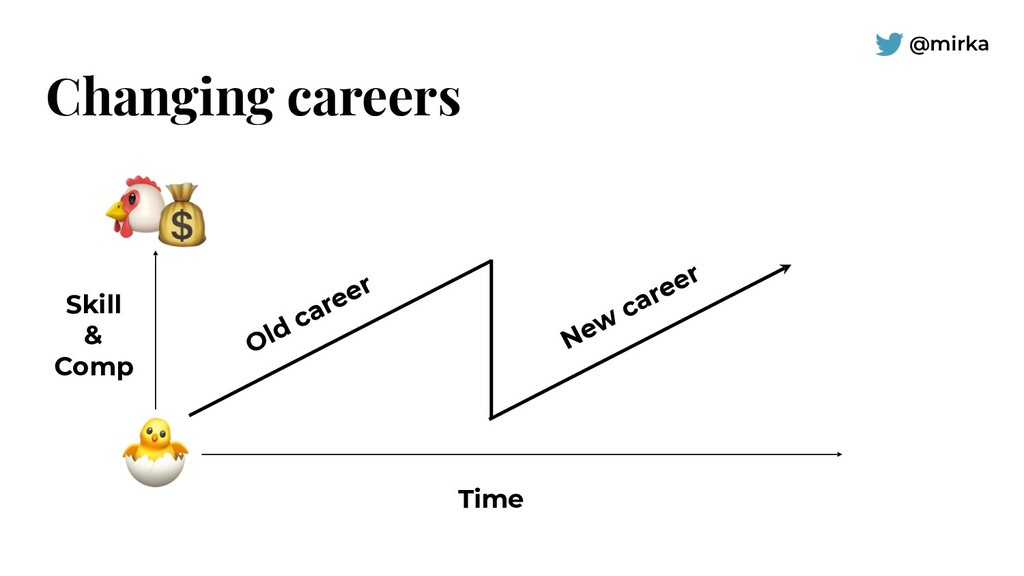 @mirka Changing careers Skill & Comp Time Old c...