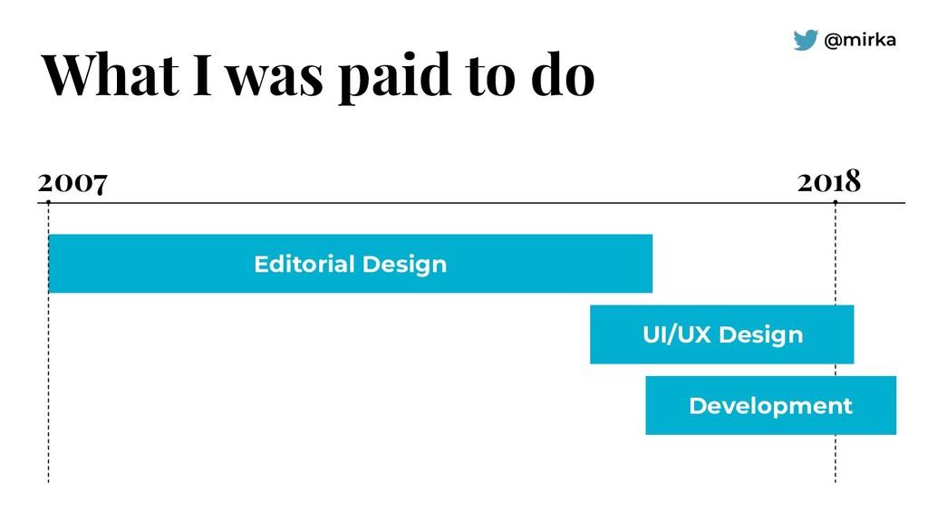 @mirka Editorial Design UI/UX Design Developmen...