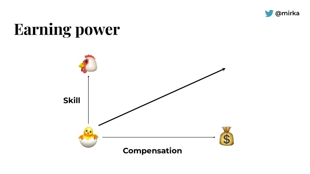 @mirka Earning power Skill Compensation