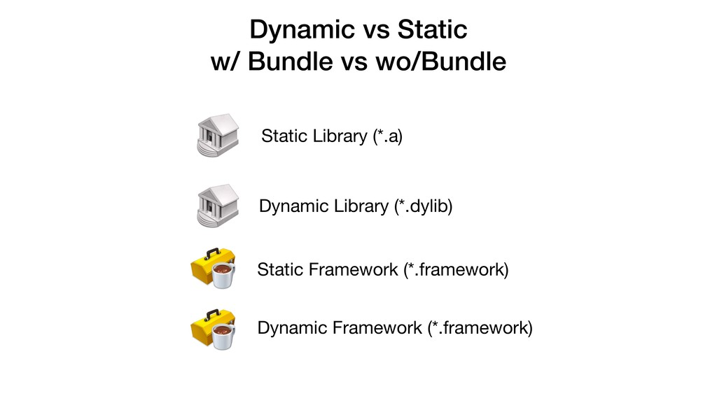 Dynamic vs Static w/ Bundle vs wo/Bundle Static...