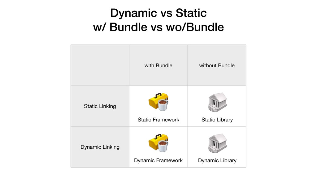 with Bundle without Bundle Static Linking Dynam...