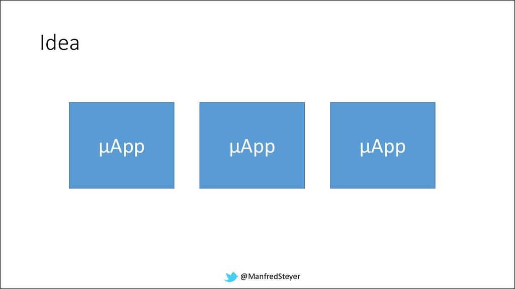 @ManfredSteyer Idea µApp µApp µApp