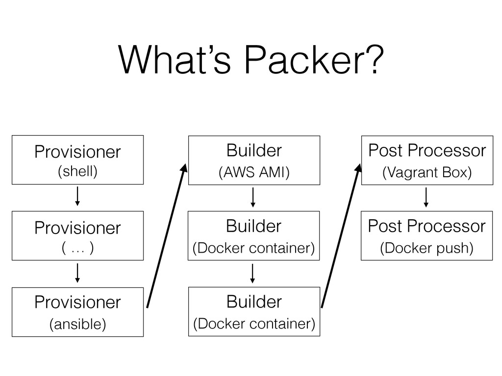 What's Packer? Provisioner