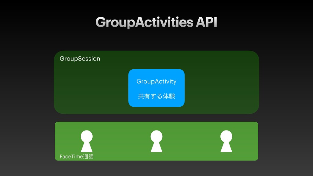 GroupActivity   ڞ༗͢Δମݧ GroupActivities API Grou...