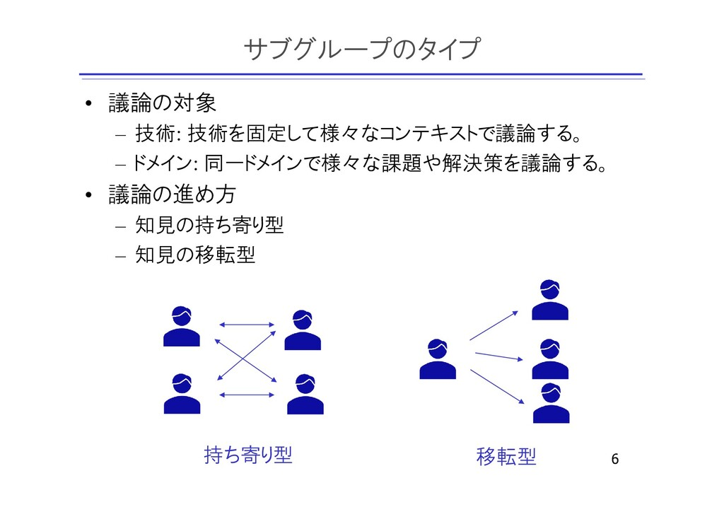 サブグループのタイプ • 議論の対象 – 技術: 技術を固定して様々なコンテキストで議論する。...