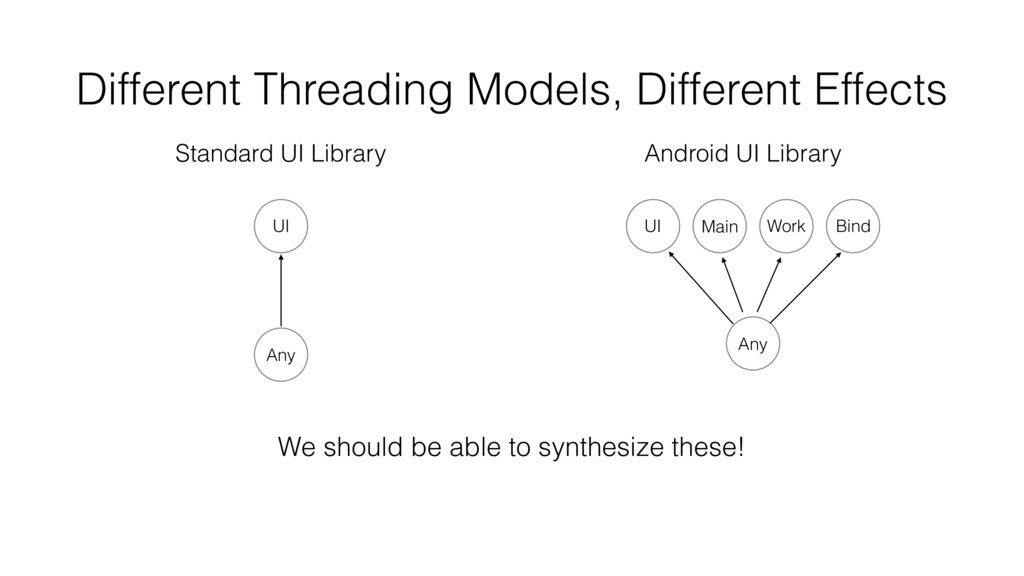 Different Threading Models, Different Effects S...