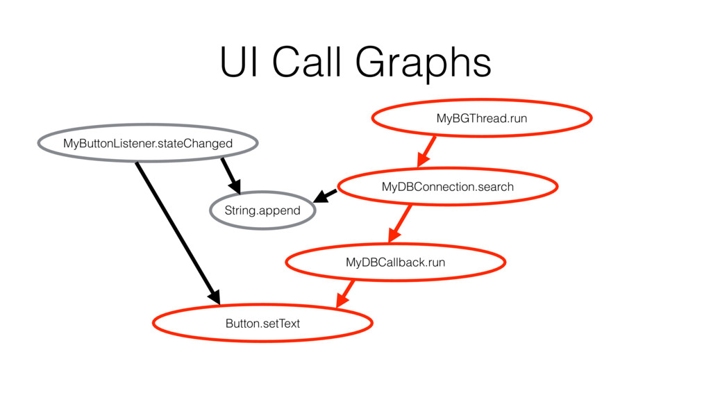 UI Call Graphs MyButtonListener.stateChanged My...
