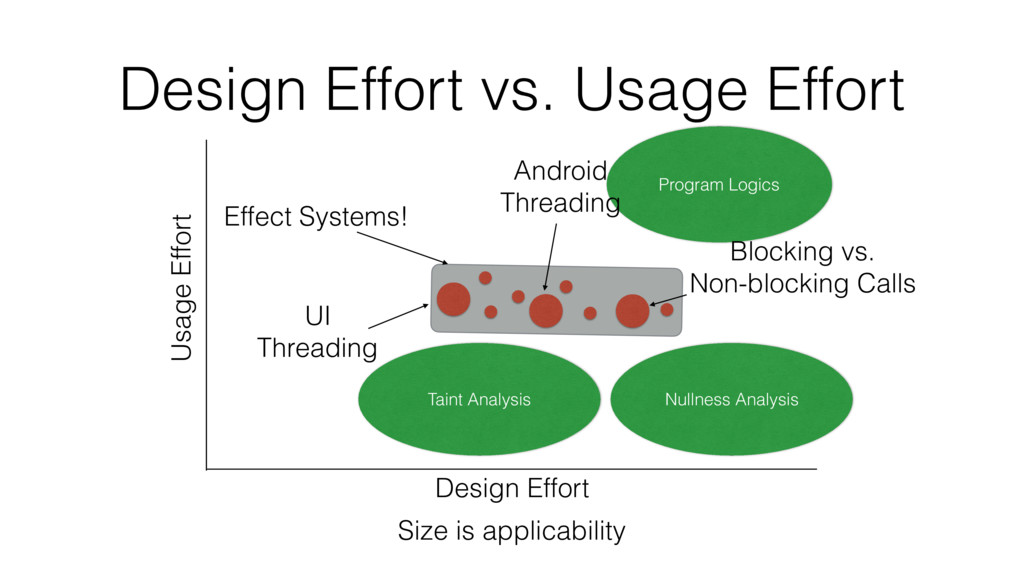 Nullness Analysis Design Effort vs. Usage Effor...
