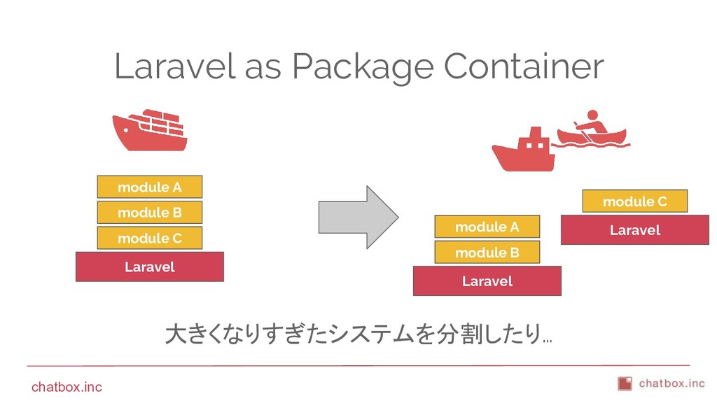 chatbox.inc Laravel as Package Container Larave...