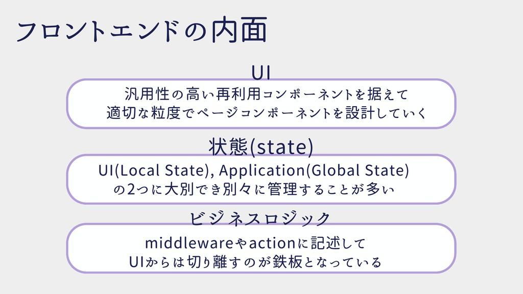 フロントエンドの内面 ビジネスロジック middlewareやactionに記述して  UIか...