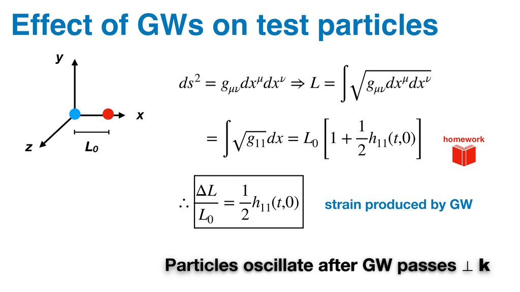 Effect of GWs on test particles x y z L0 ds2 = ...