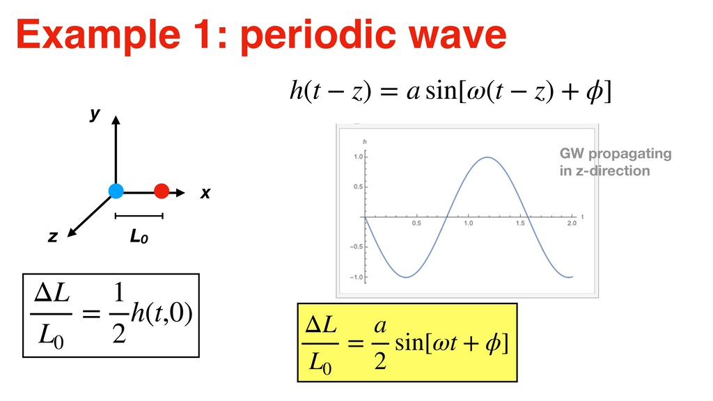 Example 1: periodic wave ΔL L0 = 1 2 h(t,0) h(t...