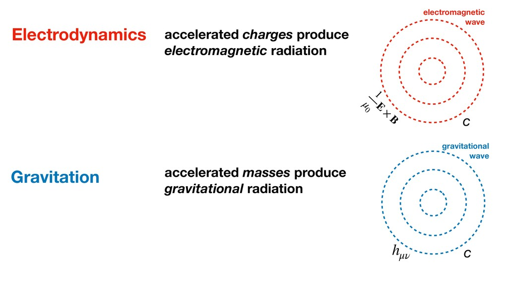 Electrodynamics accelerated charges produce ele...