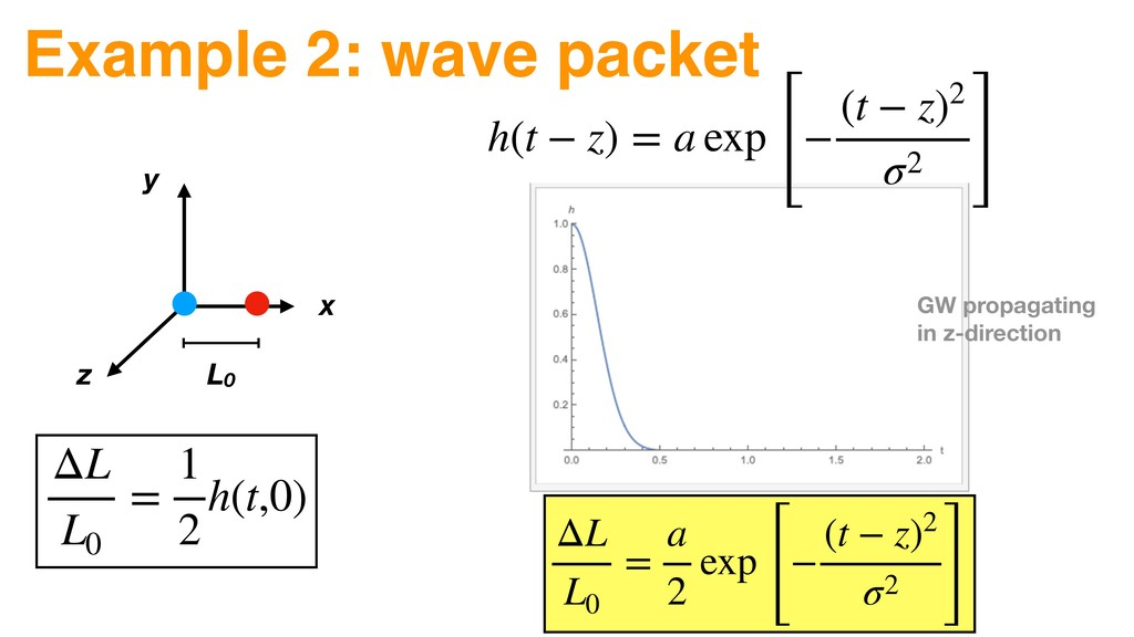 Example 2: wave packet ΔL L0 = 1 2 h(t,0) h(t −...