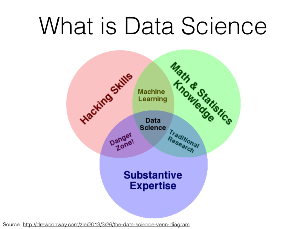 What is Data Science Source: http://drewconway....