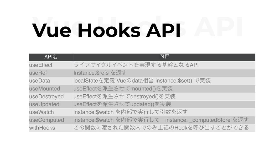 Vue Hooks API Vue Hooks API API໊ ༰ useEffect ϥ...