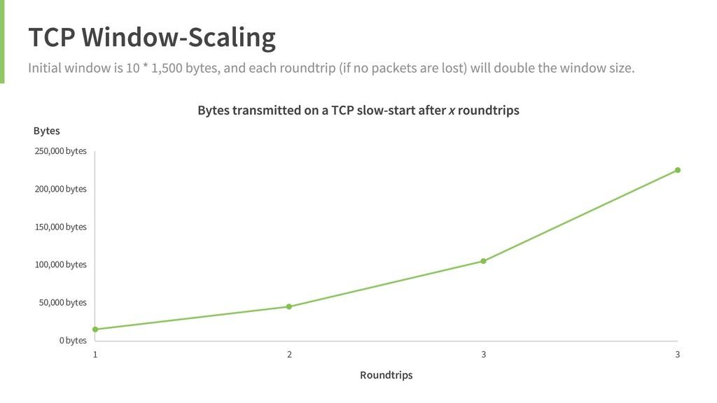 Roundtrips Bytes 1 2 3 3 0 bytes 50,000 bytes 1...