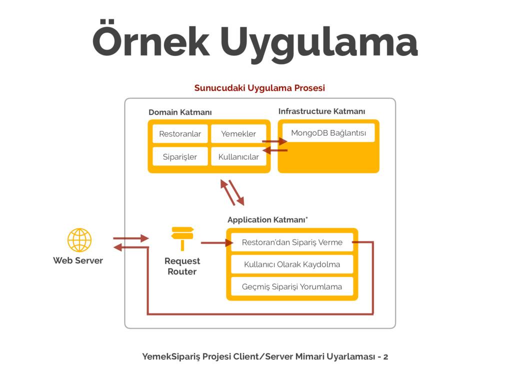 Örnek Uygulama Web Server Sunucudaki Uygulama P...