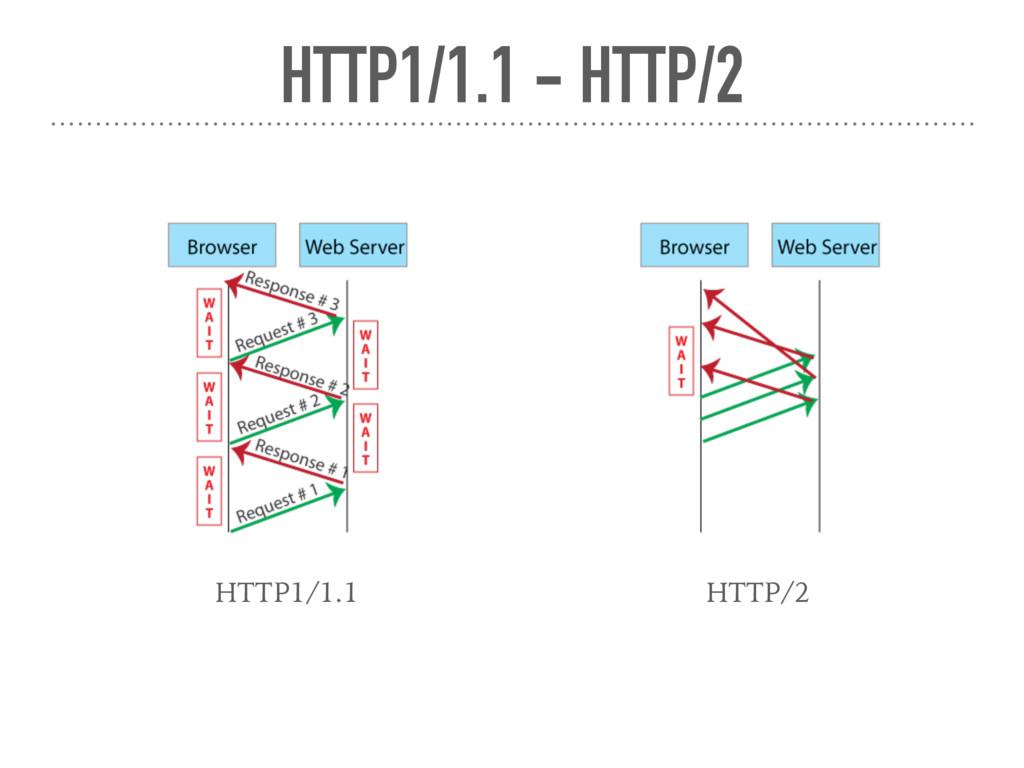 HTTP1/1.1 - HTTP/2 HTTP1/1.1 HTTP/2